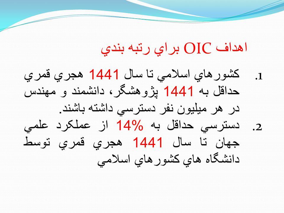 اهداف OIC براي رتبه بندي 1. کشورهاي اسلامي تا سال 1441 هجري قمري حداقل به 1441 پژوهشگر، دانشمند و مهندس در هر ميليون نفر دسترسي داشته باشند. 2. دسترسي