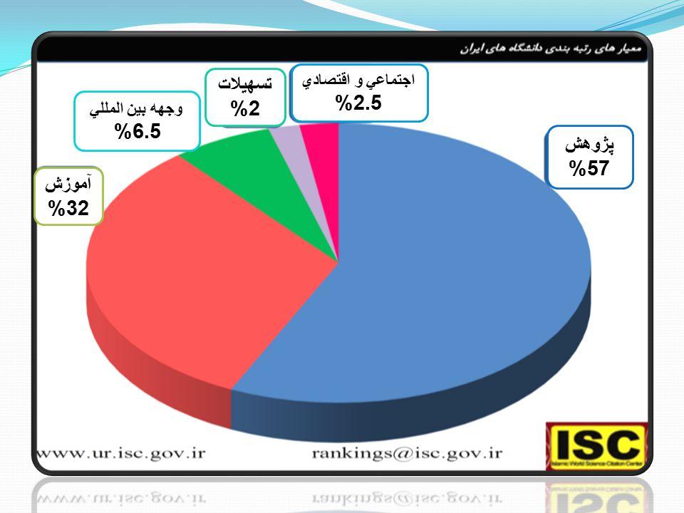 پژوهش 57% وجهه بين المللي 6.5% آموزش 32% تسهيلات 2% اجتماعي و اقتصادي 2.5%