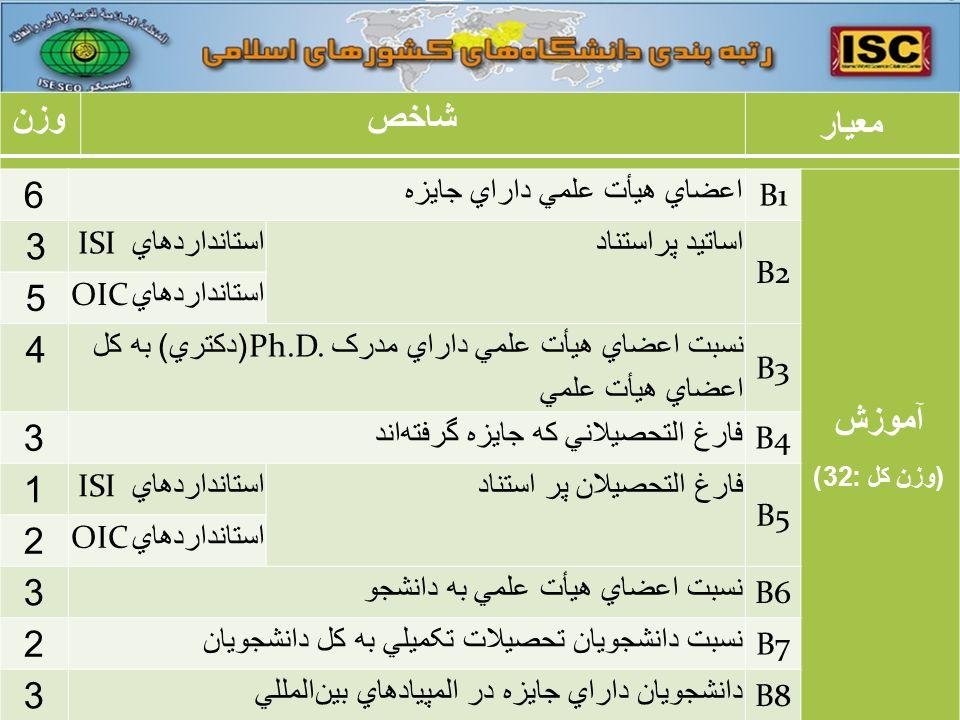 معيار شاخصوزن آموزش ( وزن کل :32) B1 اعضاي هيأت علمي داراي جايزه 6 B2 اساتيد پراستناد استانداردهاي ISI 3 استانداردهاي OIC 5 B3 نسبت اعضاي هيأت علمي داراي مدرک Ph.D.( دکتري ) به کل اعضاي هيأت علمي 4 B4 فارغ التحصيلاني که جايزه گرفتهاند 3 B5 فارغ التحصيلان پر استناداستانداردهاي ISI 1 استانداردهاي OIC 2 B6 نسبت اعضاي هيأت علمي به دانشجو 3 B7 نسبت دانشجويان تحصيلات تکميلي به کل دانشجويان 2 B8 دانشجويان داراي جايزه در المپيادهاي بينالمللي 3