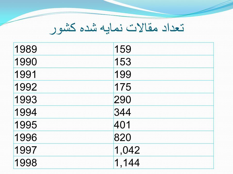 تعداد مقالات نمايه شده کشور 1989159 1990153 1991199 1992175 1993290 1994344 1995401 1996820 19971,042 19981,144