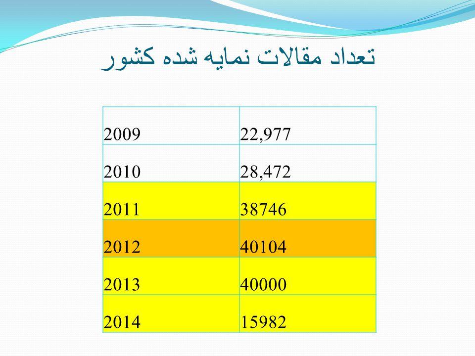تعداد مقالات نمايه شده کشور 200922,977 201028,472 201138746 201240104 201340000 201415982