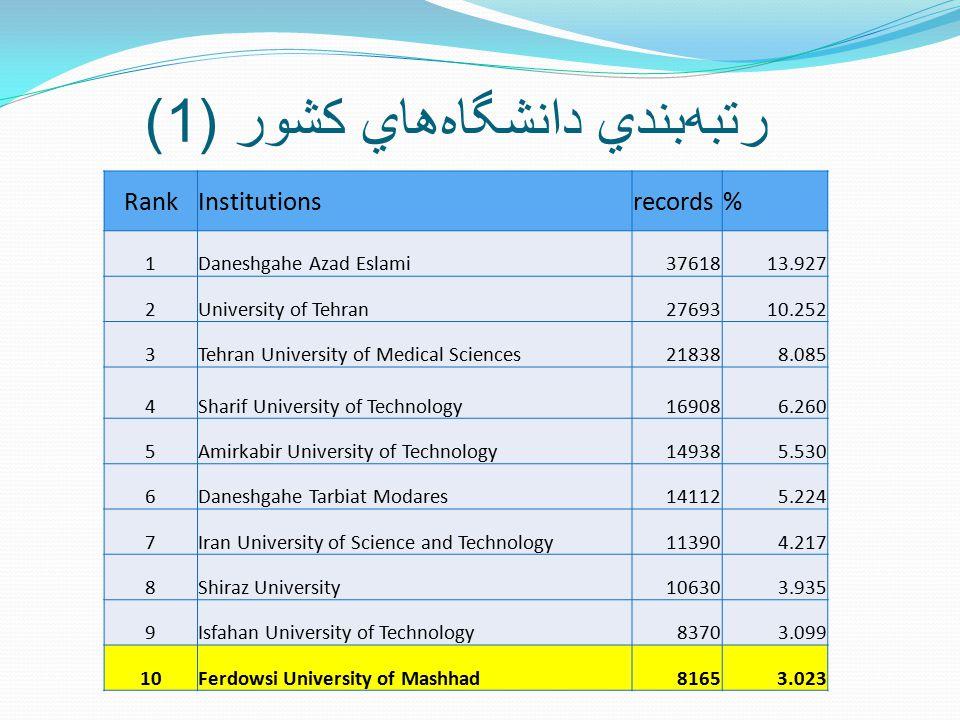 رتبه  بندي دانشگاه  هاي کشور (1) RankInstitutionsrecords% 1Daneshgahe Azad Eslami3761813.927 2University of Tehran2769310.252 3Tehran University of Medical Sciences218388.085 4Sharif University of Technology169086.260 5Amirkabir University of Technology149385.530 6Daneshgahe Tarbiat Modares141125.224 7Iran University of Science and Technology113904.217 8Shiraz University106303.935 9Isfahan University of Technology83703.099 10Ferdowsi University of Mashhad81653.023