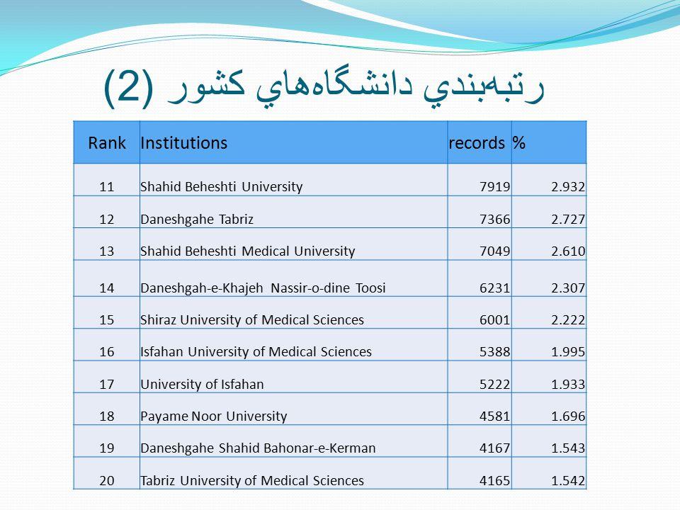 رتبه  بندي دانشگاه  هاي کشور (2) RankInstitutionsrecords% 11Shahid Beheshti University79192.932 12Daneshgahe Tabriz73662.727 13Shahid Beheshti Medical University70492.610 14Daneshgah-e-Khajeh Nassir-o-dine Toosi62312.307 15Shiraz University of Medical Sciences60012.222 16Isfahan University of Medical Sciences53881.995 17University of Isfahan52221.933 18Payame Noor University45811.696 19Daneshgahe Shahid Bahonar-e-Kerman41671.543 20Tabriz University of Medical Sciences41651.542
