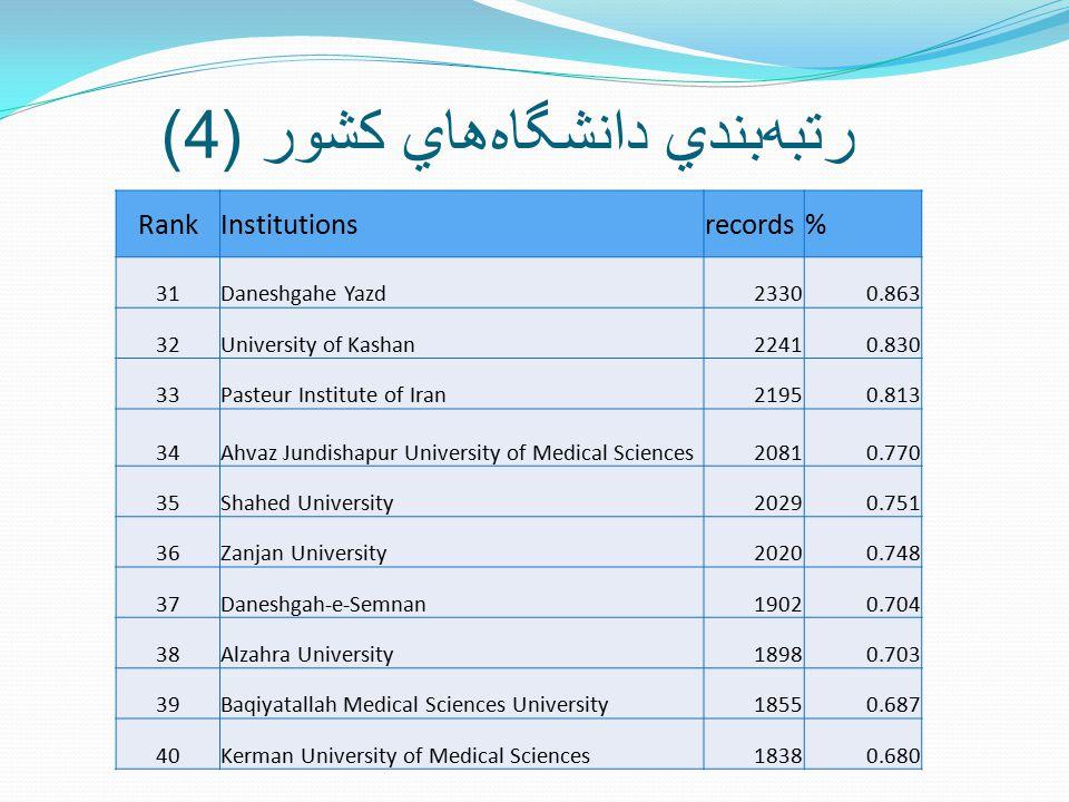 رتبه  بندي دانشگاه  هاي کشور (4) RankInstitutionsrecords% 31Daneshgahe Yazd23300.863 32University of Kashan22410.830 33Pasteur Institute of Iran2195