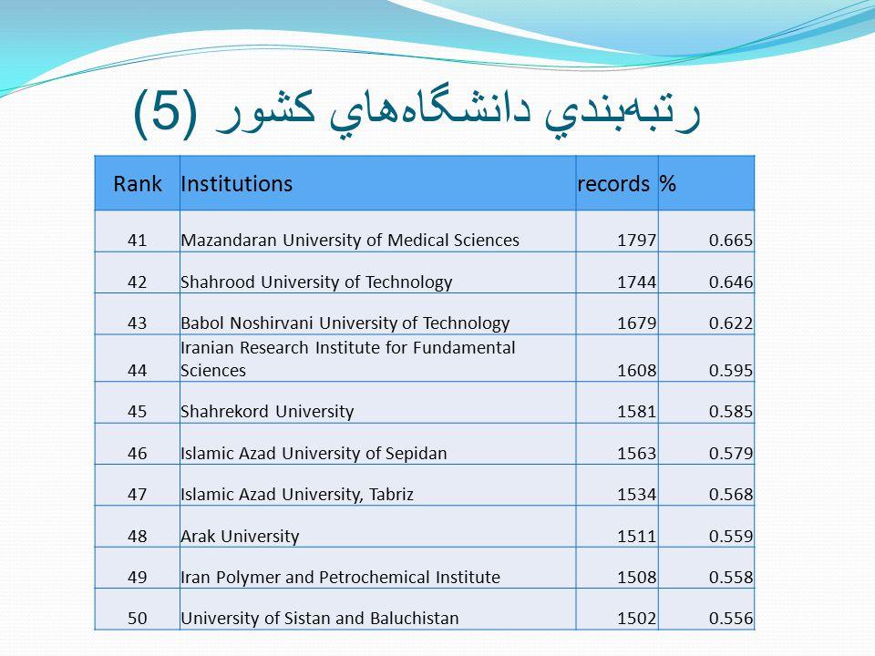 رتبه  بندي دانشگاه  هاي کشور (5) RankInstitutionsrecords% 41Mazandaran University of Medical Sciences17970.665 42Shahrood University of Technology17440.646 43Babol Noshirvani University of Technology16790.622 44 Iranian Research Institute for Fundamental Sciences16080.595 45Shahrekord University15810.585 46Islamic Azad University of Sepidan15630.579 47Islamic Azad University, Tabriz15340.568 48Arak University15110.559 49Iran Polymer and Petrochemical Institute15080.558 50University of Sistan and Baluchistan15020.556