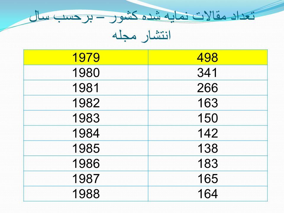 تعداد مقالات نمايه شده کشور – برحسب سال انتشار مجله 1979498 1980341 1981266 1982163 1983150 1984142 1985138 1986183 1987165 1988164