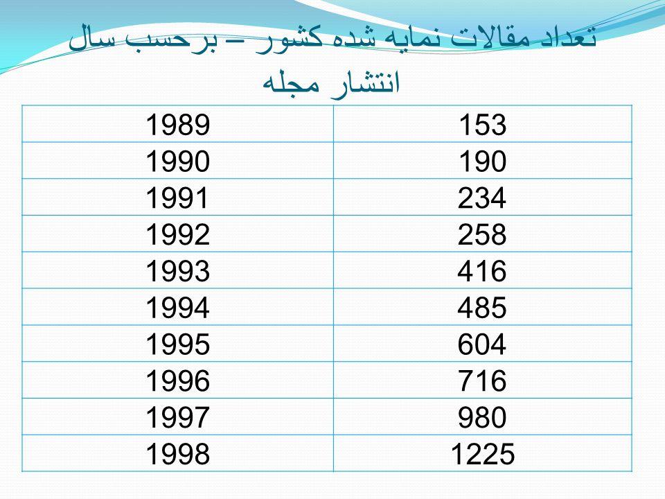 تعداد مقالات نمايه شده کشور – برحسب سال انتشار مجله 1989153 1990190 1991234 1992258 1993416 1994485 1995604 1996716 1997980 19981225