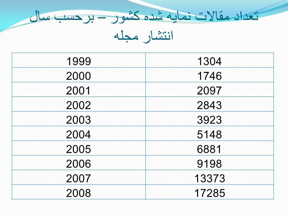تعداد مقالات نمايه شده کشور – برحسب سال انتشار مجله 19991304 20001746 20012097 20022843 20033923 20045148 20056881 20069198 200713373 200817285