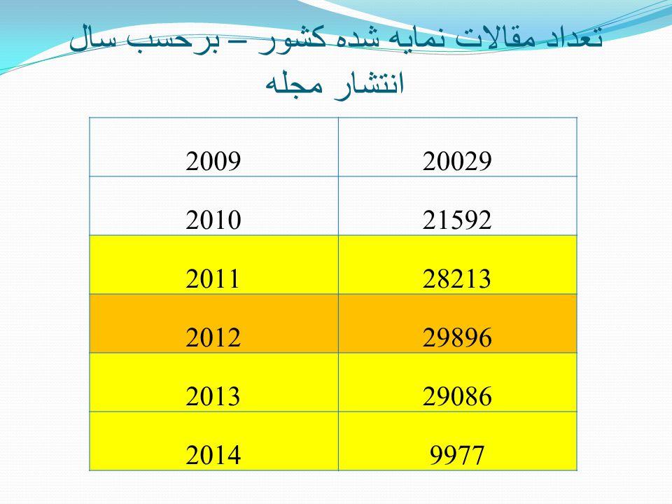 تعداد مقالات نمايه شده کشور – برحسب سال انتشار مجله 200920029 201021592 201128213 201229896 201329086 20149977
