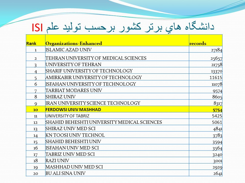ISI دانشگاه هاي برتر کشور برحسب توليد علم RankOrganizations-Enhancedrecords 1ISLAMIC AZAD UNIV27184 2TEHRAN UNIVERSITY OF MEDICAL SCIENCES25657 3UNIVERSITY OF TEHRAN21758 4SHARIF UNIVERSITY OF TECHNOLOGY13370 5AMIRKABIR UNIVERSITY OF TECHNOLOGY11615 6ISFAHAN UNIVERSITY OF TECHNOLOGY11078 7TARBIAT MODARES UNIV9574 8SHIRAZ UNIV8605 9IRAN UNIVERSITY SCIENCE TECHNOLOGY8317 10FERDOWSI UNIV MASHHAD5754 11UNIVERSITY OF TABRIZ5425 12SHAHID BEHESHTI UNIVERSITY MEDICAL SCIENCES5061 13SHIRAZ UNIV MED SCI4841 14KN TOOSI UNIV TECHNOL3783 15SHAHID BEHESHTI UNIV3594 16ISFAHAN UNIV MED SCI3564 17TABRIZ UNIV MED SCI3240 18RAZI UNIV3001 19MASHHAD UNIV MED SCI2929 20BU ALI SINA UNIV2641