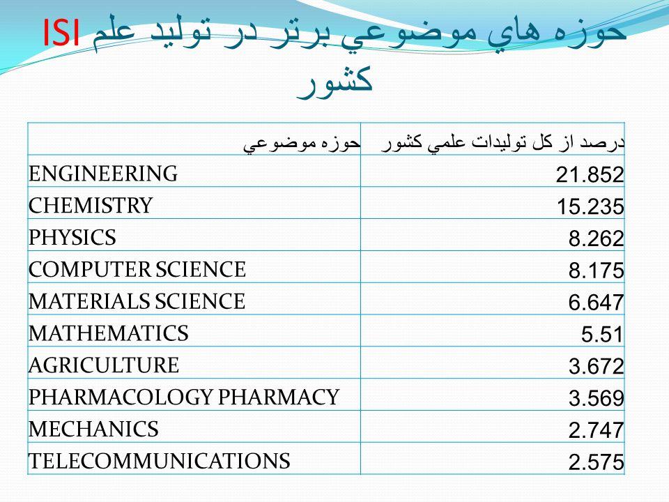ISI حوزه هاي موضوعي برتر در توليد علم کشور حوزه موضوعيدرصد از کل توليدات علمي کشور ENGINEERING21.852 CHEMISTRY15.235 PHYSICS8.262 COMPUTER SCIENCE8.175 MATERIALS SCIENCE6.647 MATHEMATICS5.51 AGRICULTURE3.672 PHARMACOLOGY PHARMACY3.569 MECHANICS2.747 TELECOMMUNICATIONS2.575