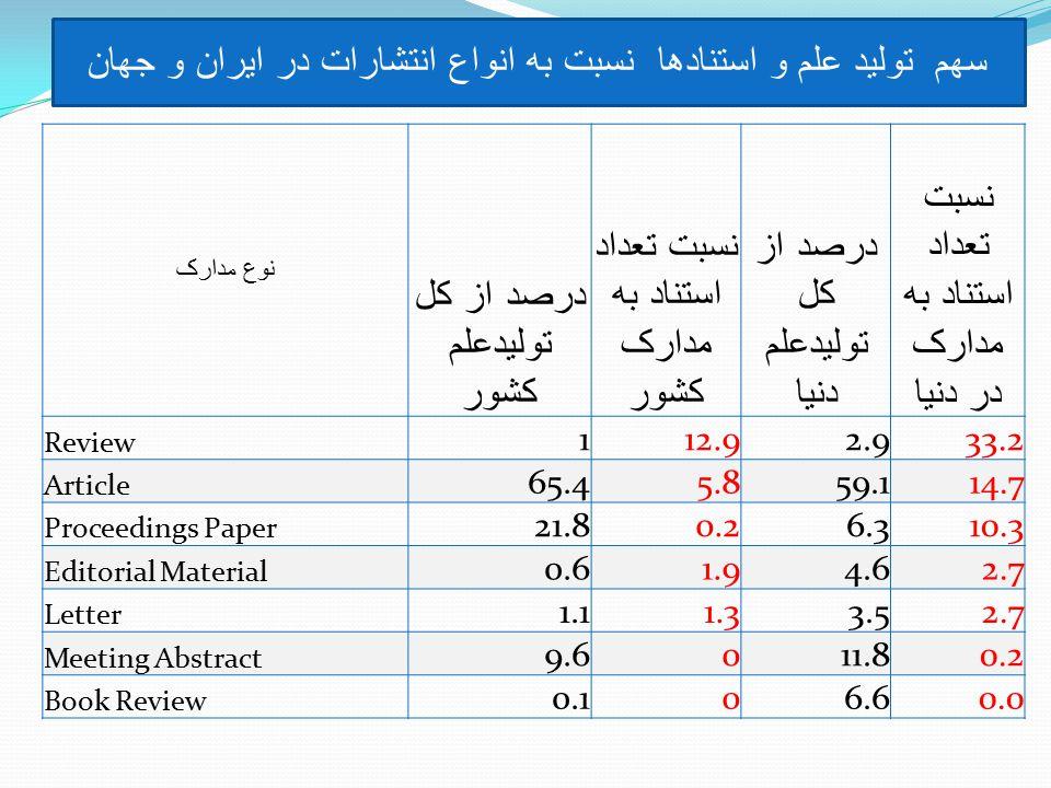 نوع مدارک درصد از کل توليدعلم کشور نسبت تعداد استناد به مدارک کشور درصد از کل توليدعلم دنيا نسبت تعداد استناد به مدارک در دنيا Review 112.92.933.2 Article 65.45.859.114.7 Proceedings Paper 21.80.26.310.3 Editorial Material 0.61.94.62.7 Letter 1.11.33.52.7 Meeting Abstract 9.6011.80.2 Book Review 0.106.60.0 سهم توليد علم و استنادها نسبت به انواع انتشارات در ايران و جهان