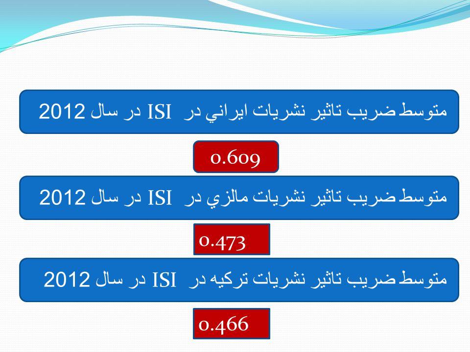 در سال 2012ISI متوسط ضريب تاثير نشريات ايراني در 0.609 0.473 در سال 2012ISI متوسط ضريب تاثير نشريات مالزي در 0.466 در سال 2012ISI متوسط ضريب تاثير نشر