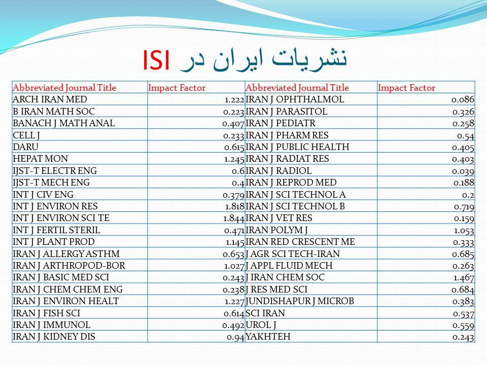 Abbreviated Journal TitleImpact FactorAbbreviated Journal TitleImpact Factor ARCH IRAN MED1.222IRAN J OPHTHALMOL0.086 B IRAN MATH SOC0.223IRAN J PARAS