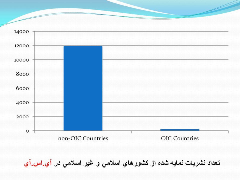 تعداد نشريات نمايه شده از کشورهاي اسلامي و غير اسلامي در آي. اس. آي