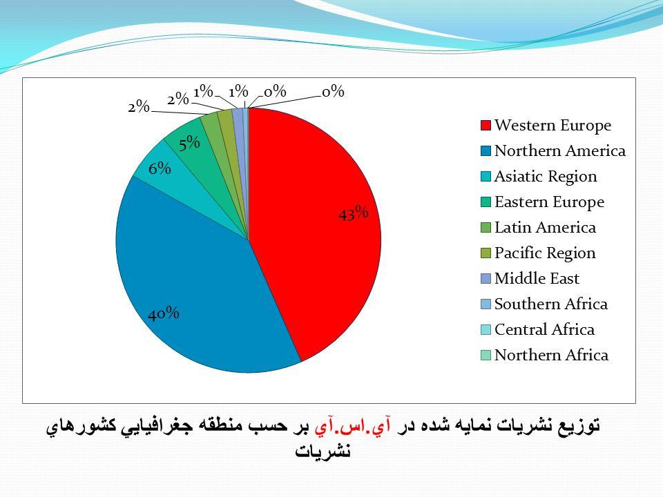 توزيع نشريات نمايه شده در آي. اس. آي بر حسب منطقه جغرافيايي کشورهاي نشريات