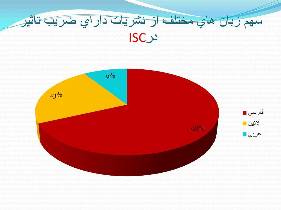 سهم زبان هاي مختلف از نشريات داراي ضريب تاثير در ISC