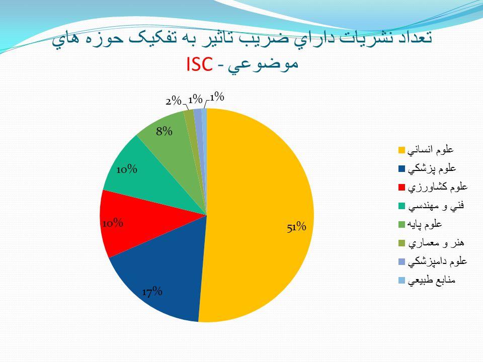 تعداد نشريات داراي ضريب تاثير به تفکيک حوزه هاي موضوعي - ISC