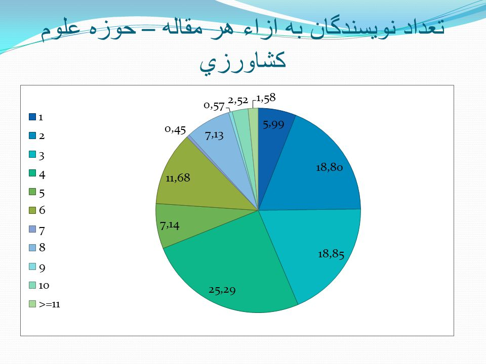 تعداد نويسندگان به ازاء هر مقاله – حوزه علوم کشاورزي