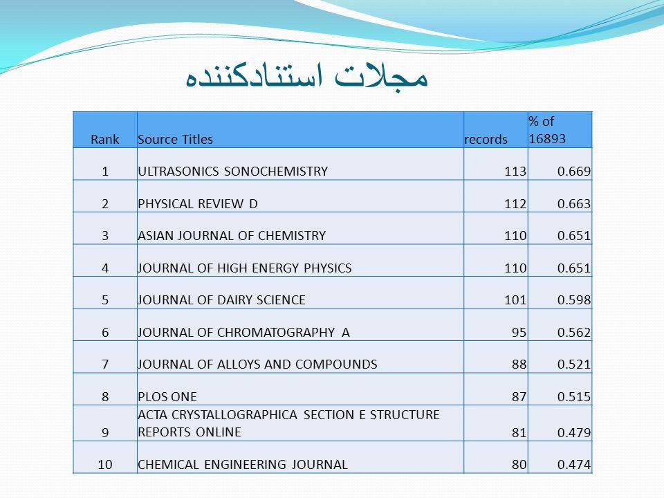 مجلات استنادکننده RankSource Titlesrecords % of 16893 1ULTRASONICS SONOCHEMISTRY1130.669 2PHYSICAL REVIEW D1120.663 3ASIAN JOURNAL OF CHEMISTRY1100.651 4JOURNAL OF HIGH ENERGY PHYSICS1100.651 5JOURNAL OF DAIRY SCIENCE1010.598 6JOURNAL OF CHROMATOGRAPHY A950.562 7JOURNAL OF ALLOYS AND COMPOUNDS880.521 8PLOS ONE870.515 9 ACTA CRYSTALLOGRAPHICA SECTION E STRUCTURE REPORTS ONLINE810.479 10CHEMICAL ENGINEERING JOURNAL800.474
