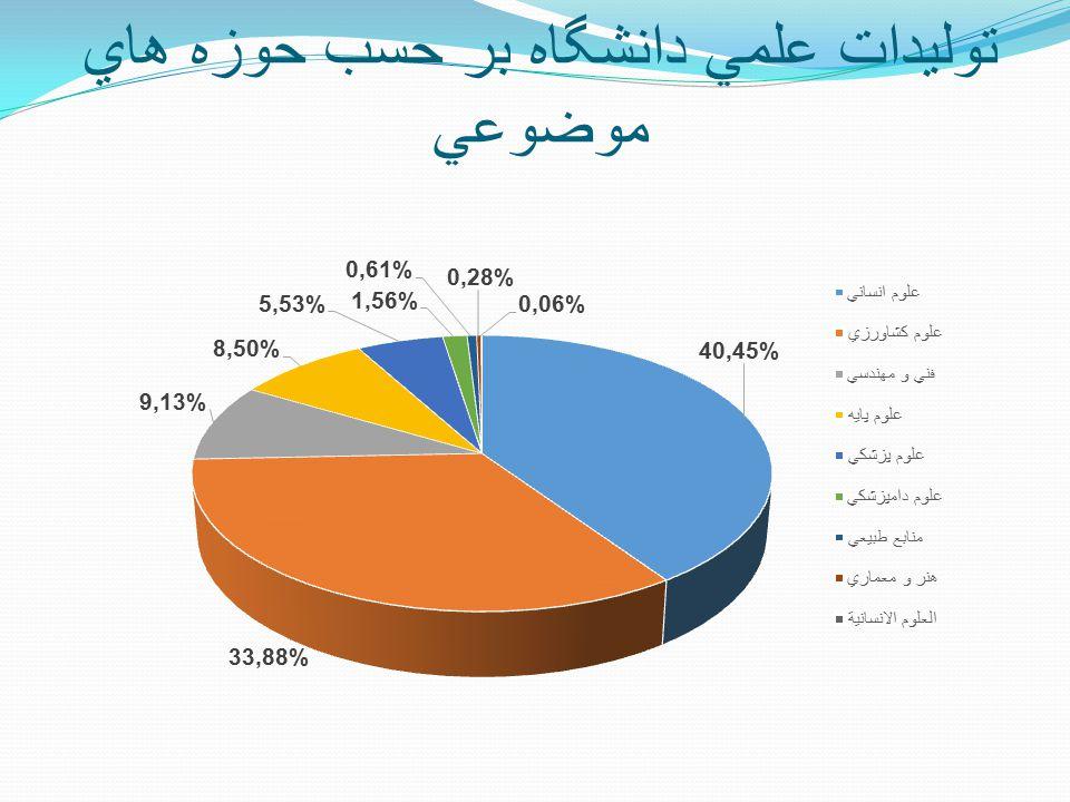 توليدات علمي دانشگاه بر حسب حوزه هاي موضوعي