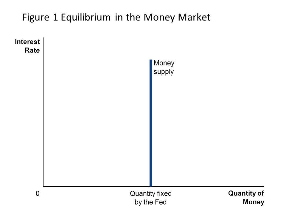 Figure 1 Equilibrium in the Money Market Quantity of Money Interest Rate 0Quantity fixed by the Fed Money supply