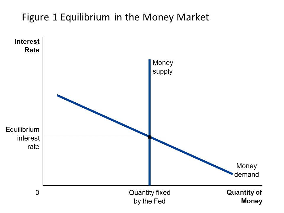 Figure 1 Equilibrium in the Money Market Quantity of Money Interest Rate 0 Money demand Quantity fixed by the Fed Money supply Equilibrium interest rate
