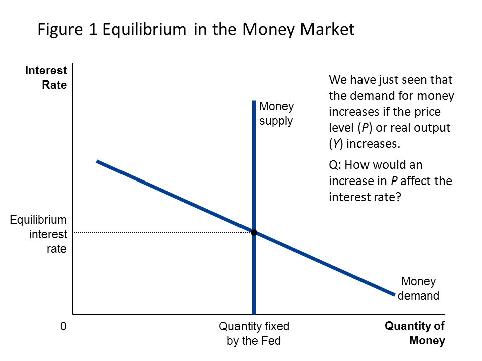 Figure 1 Equilibrium in the Money Market Quantity of Money Interest Rate 0 Money demand Quantity fixed by the Fed Money supply Equilibrium interest ra