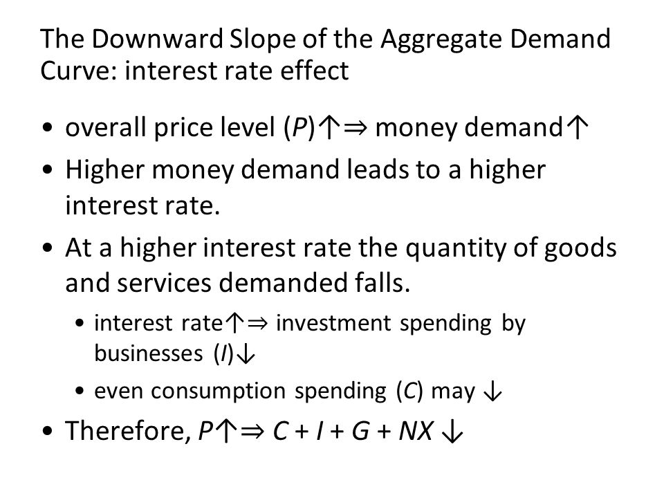 The Downward Slope of the Aggregate Demand Curve: interest rate effect overall price level (P)↑ ⇒ money demand↑ Higher money demand leads to a higher