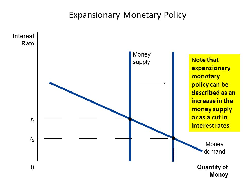 Expansionary Monetary Policy Quantity of Money Interest Rate 0 Money demand Money supply r2r2 r1r1 Note that expansionary monetary policy can be descr