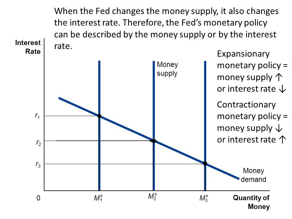 Quantity of Money Interest Rate 0 Money demand Money supply r3r3 M3M3 s M s r1r1 M2M2 s r2r2 When the Fed changes the money supply, it also changes th