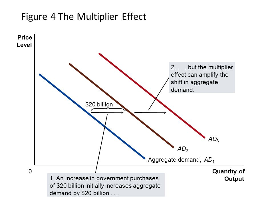 Figure 4 The Multiplier Effect Quantity of Output Price Level 0 Aggregate demand,AD 1 $20 billion AD 2 AD 3 1. An increase in government purchases of
