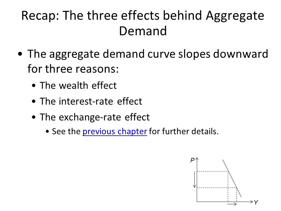 Recap: The three effects behind Aggregate Demand The aggregate demand curve slopes downward for three reasons: The wealth effect The interest-rate eff