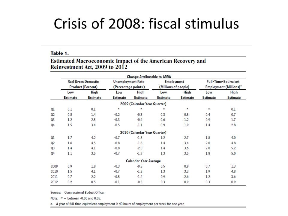 Crisis of 2008: fiscal stimulus