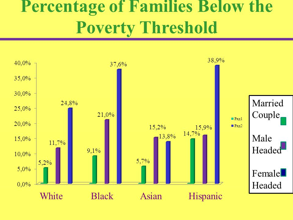 Percentage of Families Below the Poverty Threshold White Black Asian Hispanic Married Couple Male Headed Female Headed