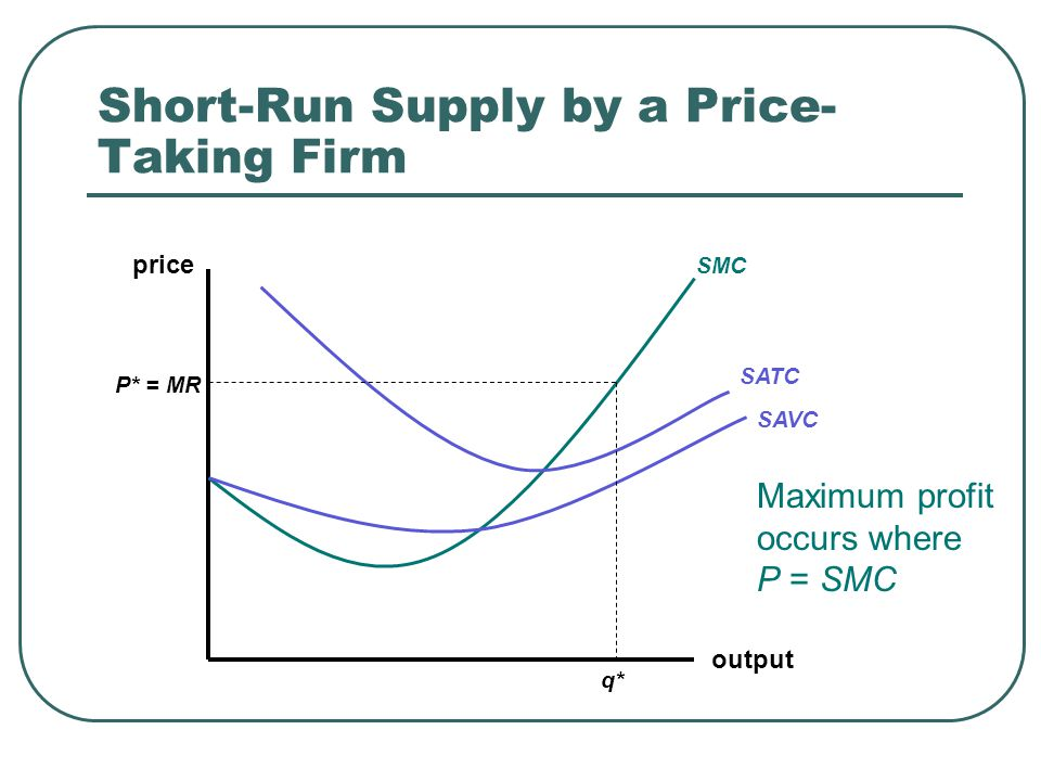 Short-Run Supply by a Price- Taking Firm output price SMC SATC SAVC P* = MR q* Maximum profit occurs where P = SMC