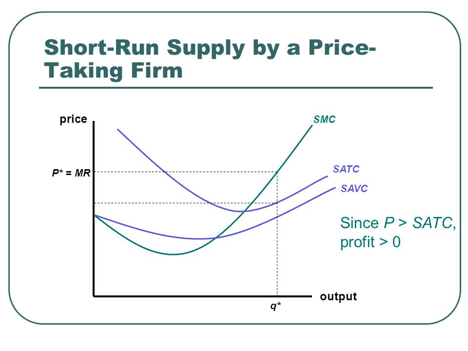 Short-Run Supply by a Price- Taking Firm output price SMC SATC SAVC P* = MR q* Since P > SATC, profit > 0