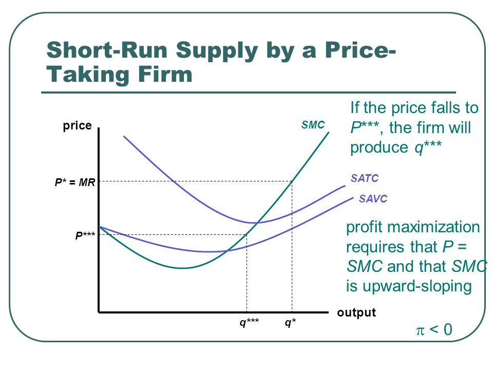 Short-Run Supply by a Price- Taking Firm output price SMC SATC SAVC P* = MR q* If the price falls to P***, the firm will produce q*** q*** P*** profit maximization requires that P = SMC and that SMC is upward-sloping  < 0