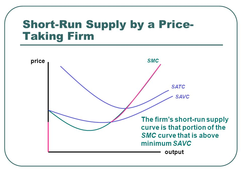 Short-Run Supply by a Price- Taking Firm output price SMC SATC SAVC The firm's short-run supply curve is that portion of the SMC curve that is above minimum SAVC