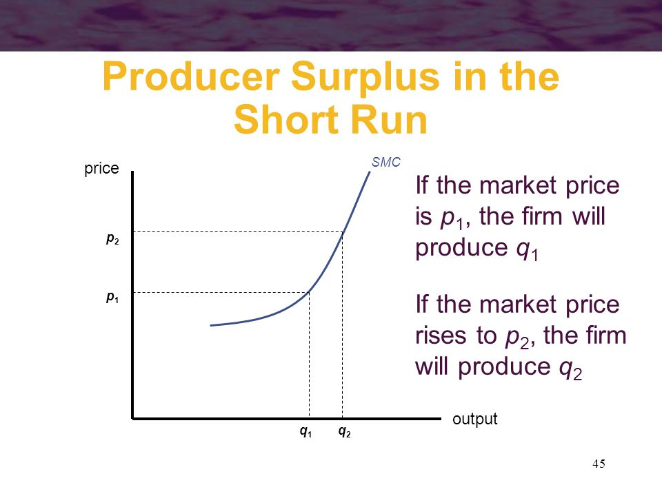 45 Producer Surplus in the Short Run output price SMC p1p1 q1q1 If the market price is p 1, the firm will produce q 1 If the market price rises to p 2, the firm will produce q 2 p2p2 q2q2