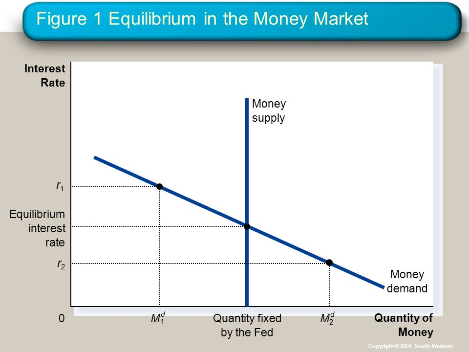 Figure 1 Equilibrium in the Money Market Quantity of Money Interest Rate 0 Money demand Quantity fixed by the Fed Money supply r2r2 M2M2 d M d r1r1 Eq