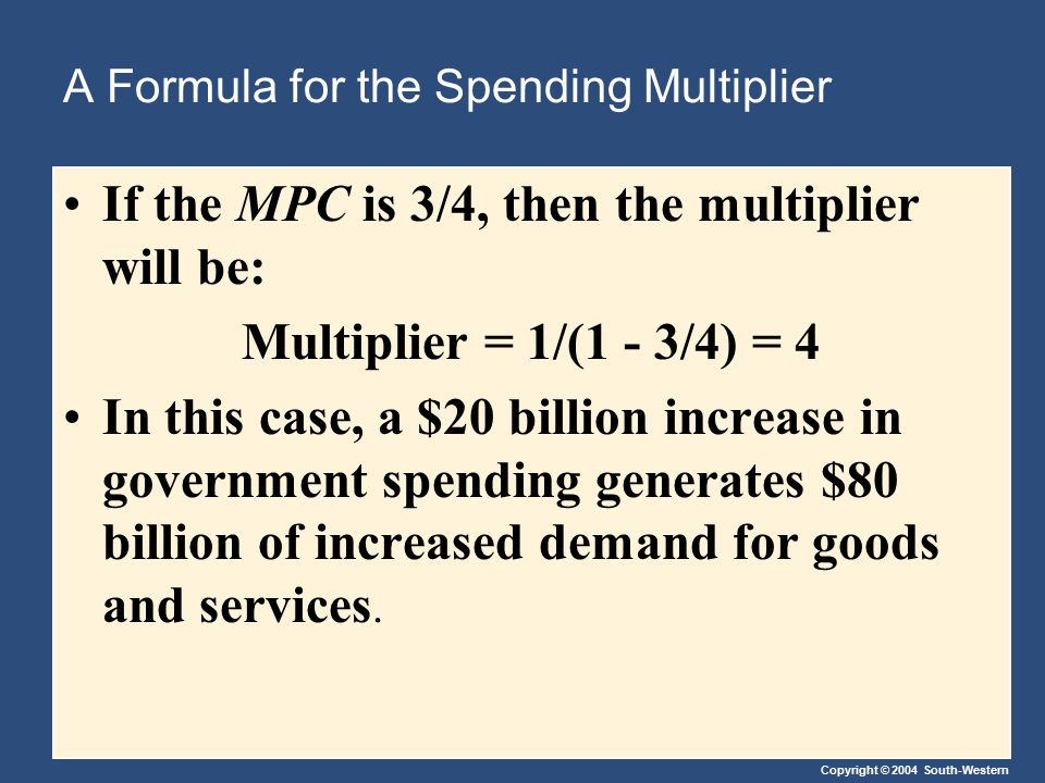 Copyright © 2004 South-Western A Formula for the Spending Multiplier If the MPC is 3/4, then the multiplier will be: Multiplier = 1/(1 - 3/4) = 4 In t