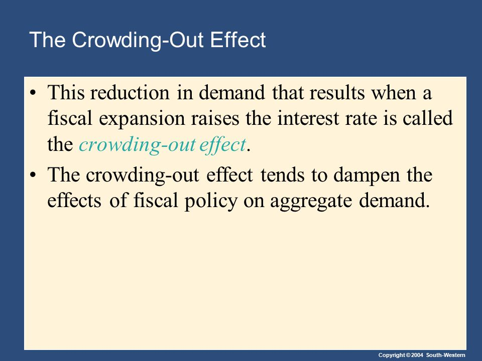 Copyright © 2004 South-Western The Crowding-Out Effect This reduction in demand that results when a fiscal expansion raises the interest rate is calle
