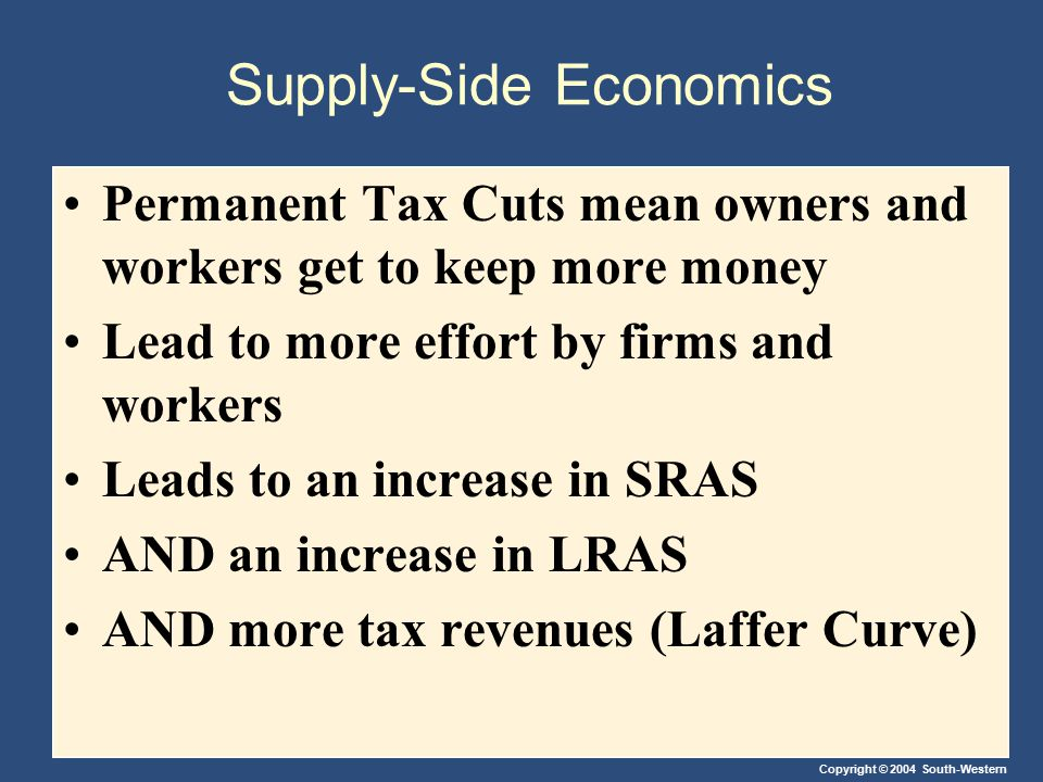 Copyright © 2004 South-Western Supply-Side Economics Permanent Tax Cuts mean owners and workers get to keep more money Lead to more effort by firms an