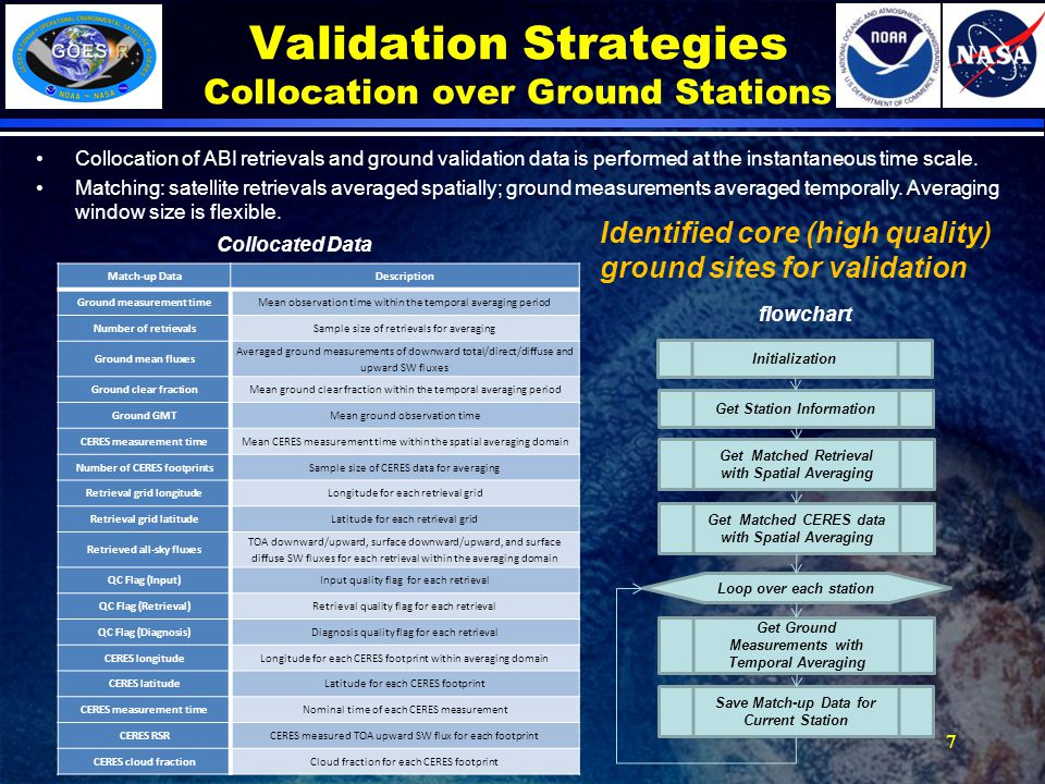 7 Validation Strategies Collocation over Ground Stations Collocation of ABI retrievals and ground validation data is performed at the instantaneous time scale.