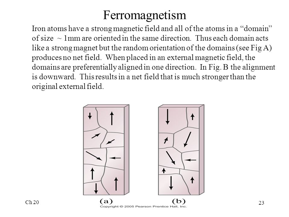 Ch 20 23 Ferromagnetism Iron atoms have a strong magnetic field and all of the atoms in a domain of size ~ 1mm are oriented in the same direction.