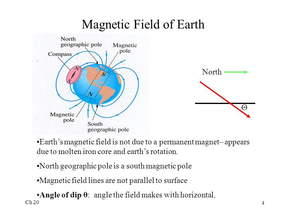Ch 20 4 Magnetic Field of Earth Earth's magnetic field is not due to a permanent magnet– appears due to molten iron core and earth's rotation.