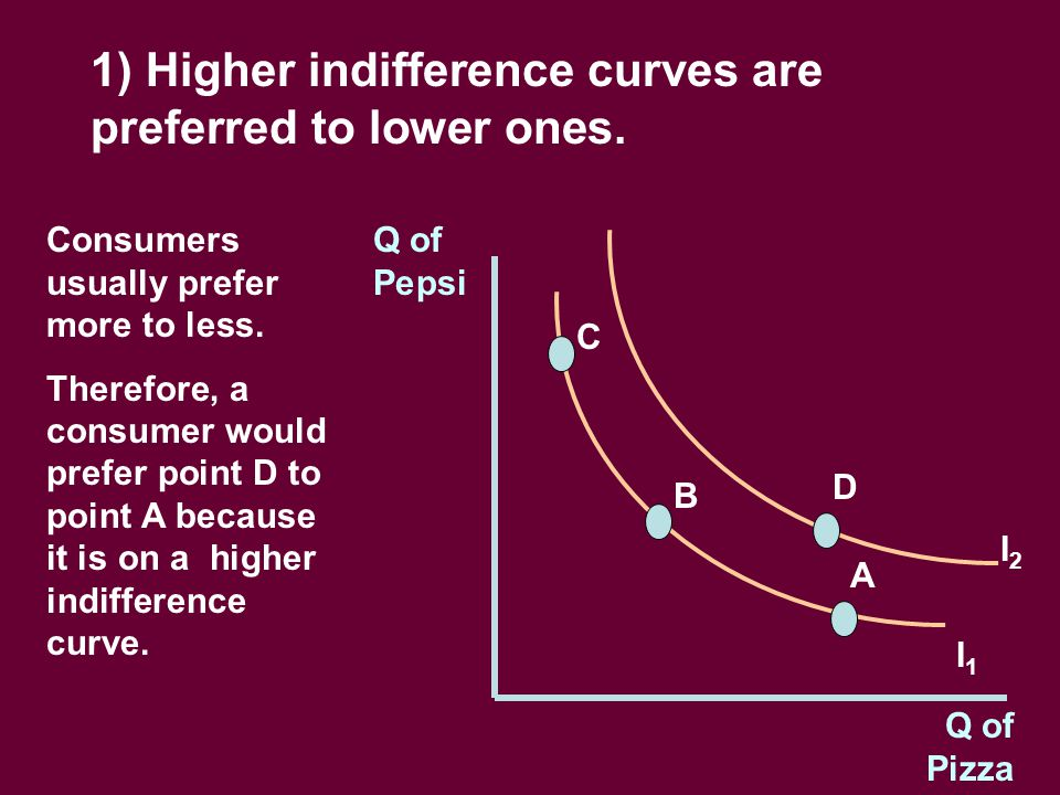 Q of Pepsi Q of Pizza 1) Higher indifference curves are preferred to lower ones.