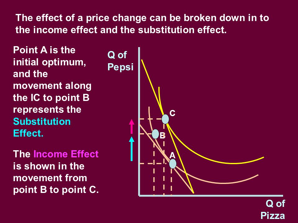 Q of Pepsi Q of Pizza The effect of a price change can be broken down in to the income effect and the substitution effect.