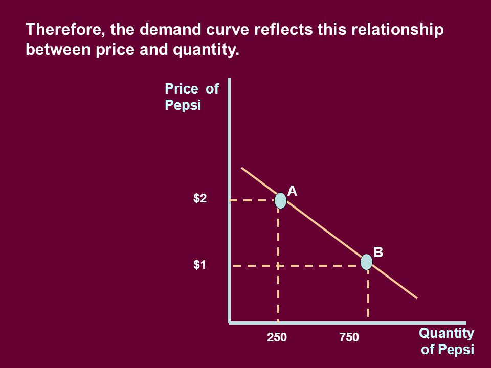 Price of Pepsi Quantity of Pepsi Therefore, the demand curve reflects this relationship between price and quantity.